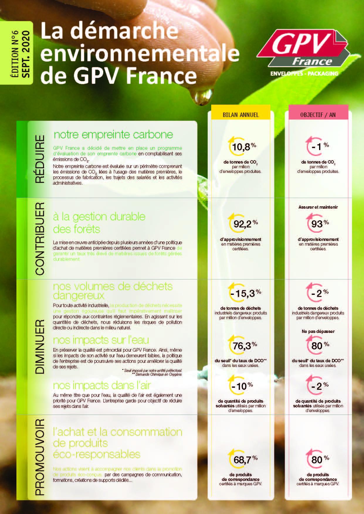 Démarche environnementale GPV France